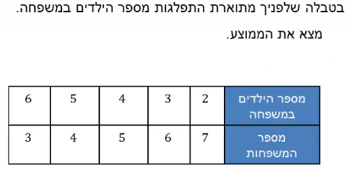 ExerciseAnswers/20180731-17072355טבלת שכיחות.png